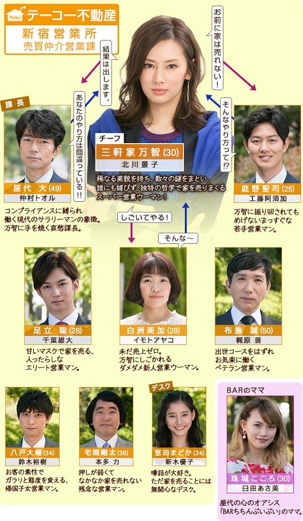 家売るオンナ - chart